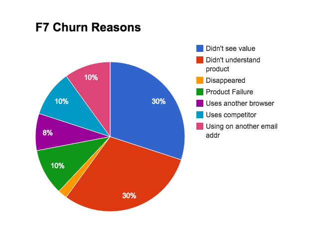 reasons why people churned