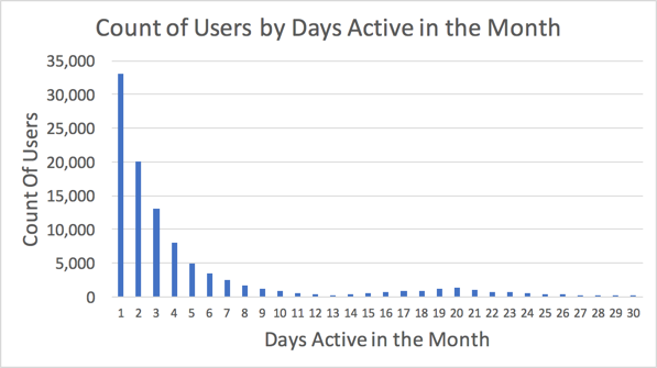 Count of Users by Days Active